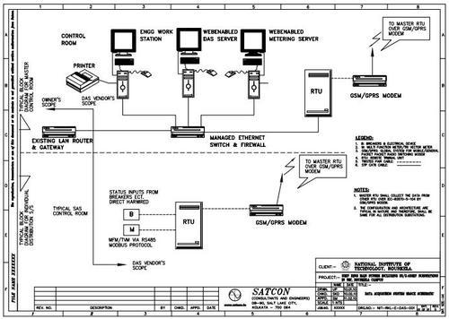 Earthing System Design Software